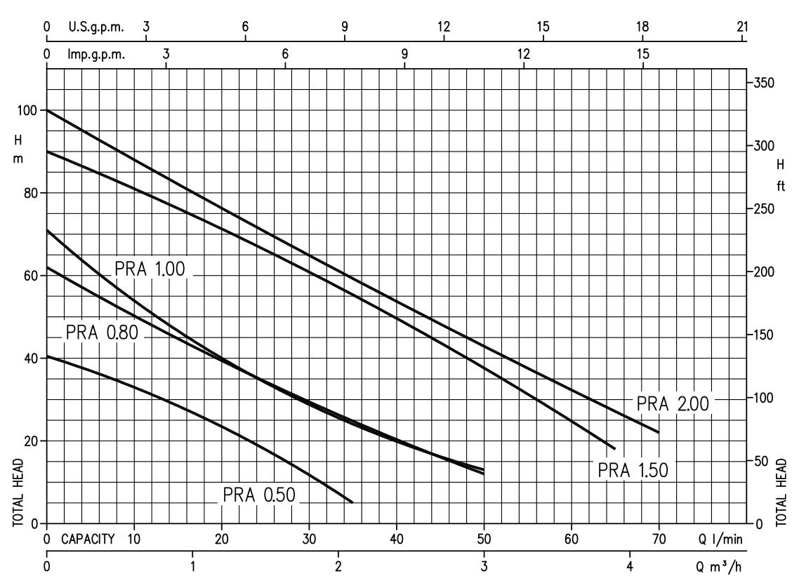نمودار و جدول آبدهی پمپ نیم اسب ابارا PRA